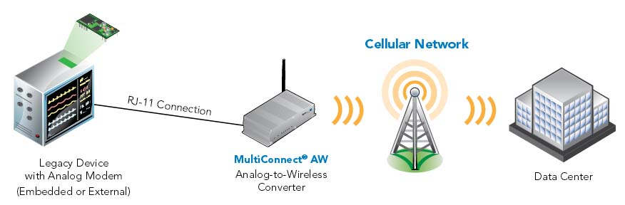 Multi-Tech MultiConnect AW
