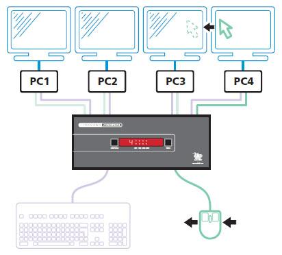 ADDER FreeFlow (CCS-PRO4 & CCS-XB)