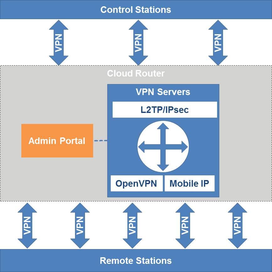 NetModule Cloud Router