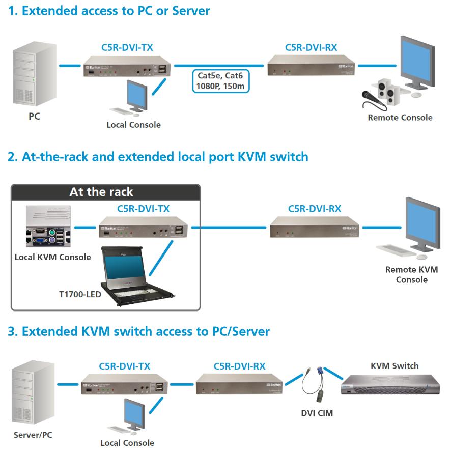 Raritan C5R-DVI-TX / C5R-DVI-RX