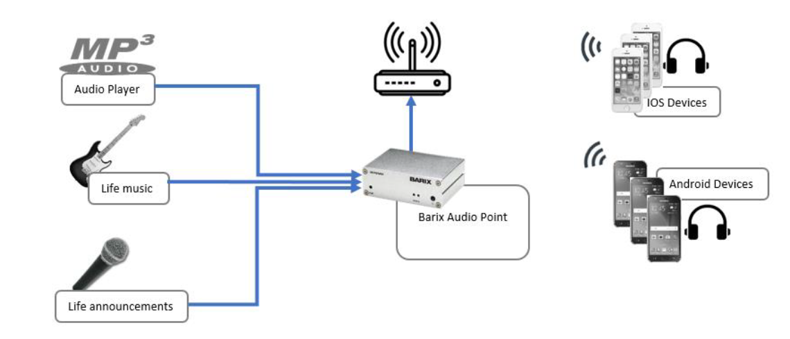 Barix Audio Point 3.0 NEW