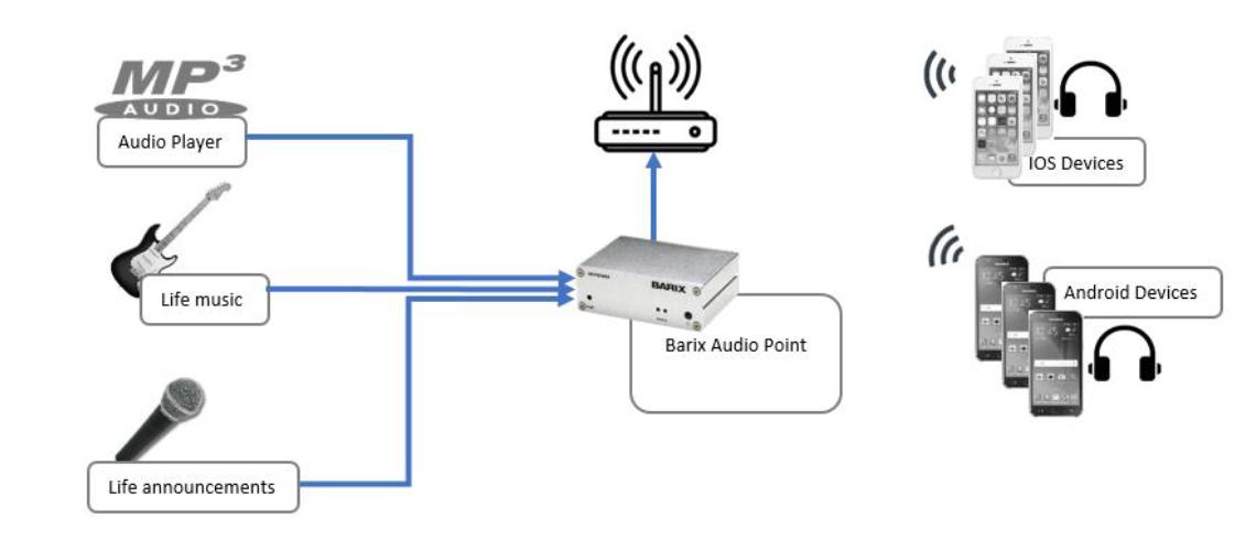 Barix Audio Point 3.0 NEW