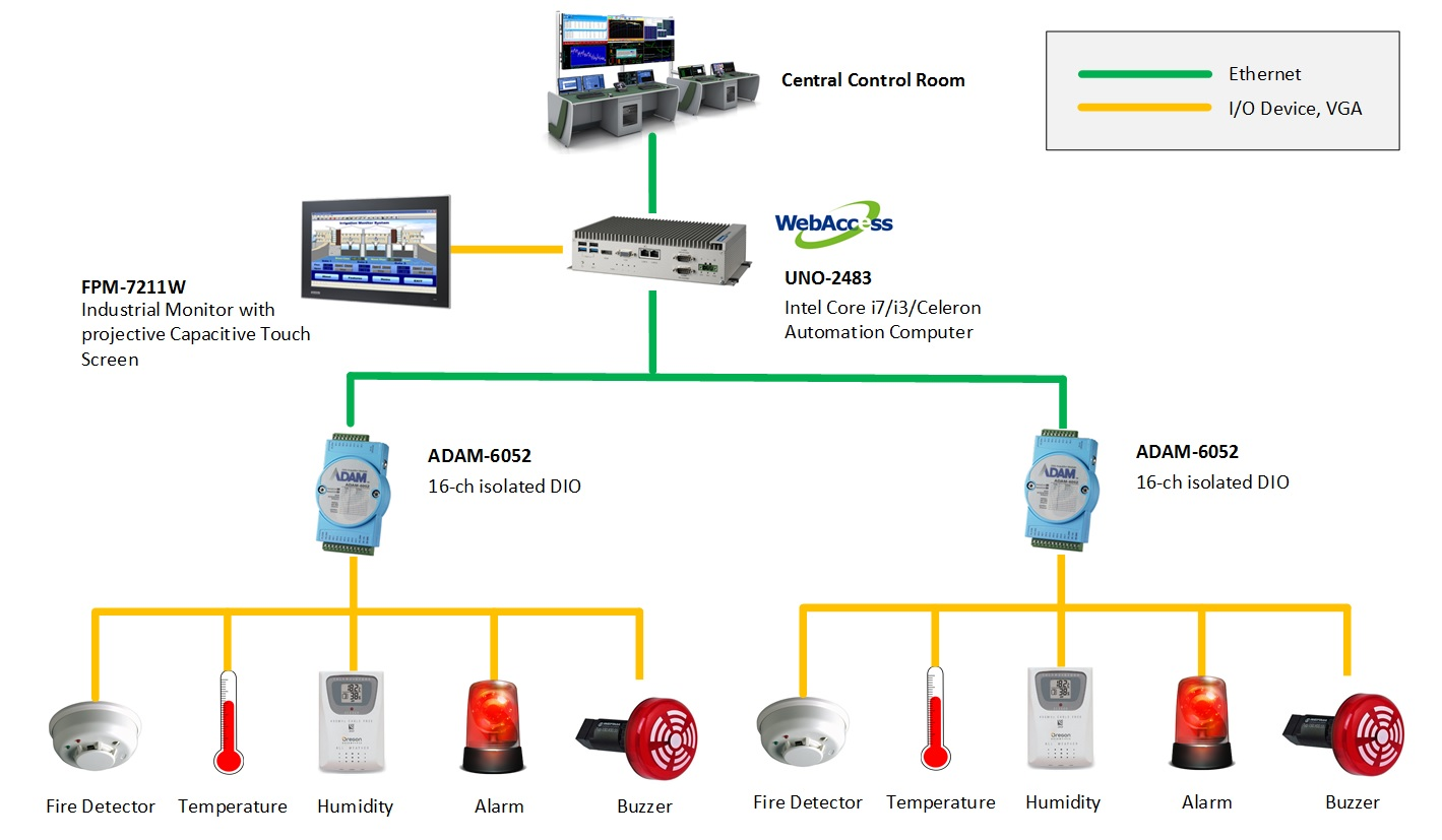 Fire Alarm System And Remote Monitoring System